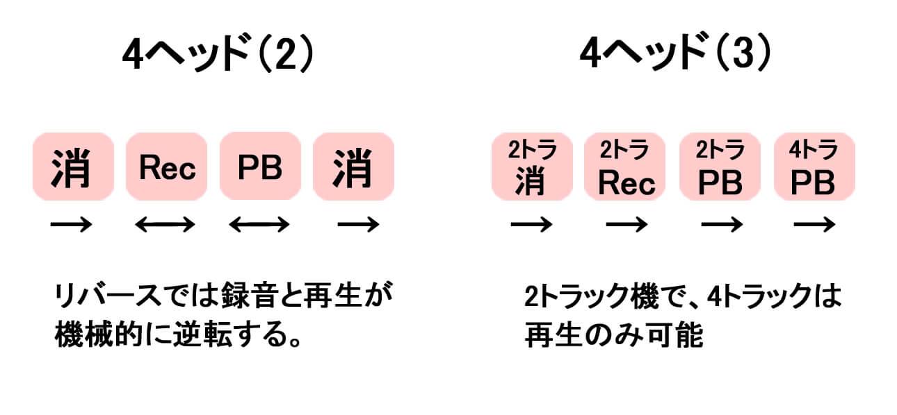 ヘッド構成2