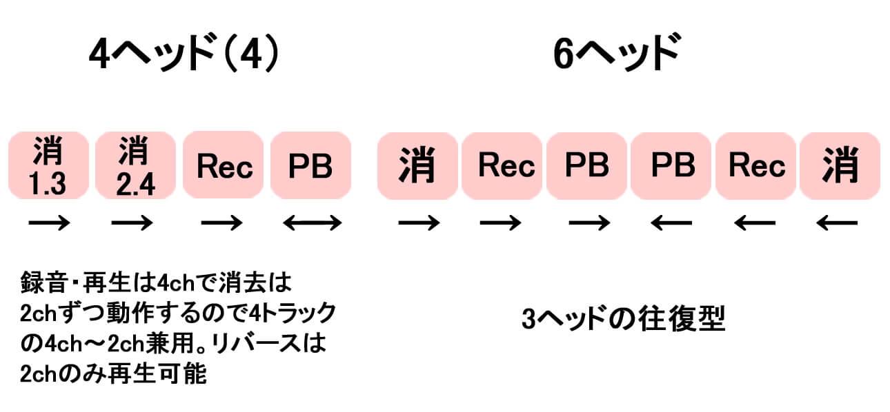 ヘッド構成3