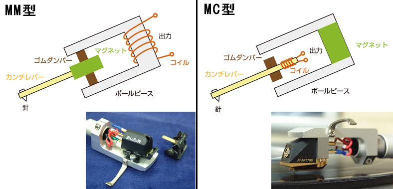MM型、MC型カートリッジ